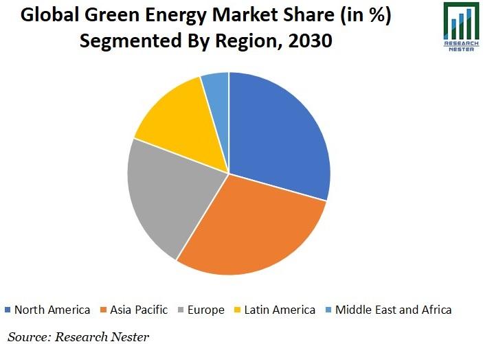 Green Energy Market Share Graph
