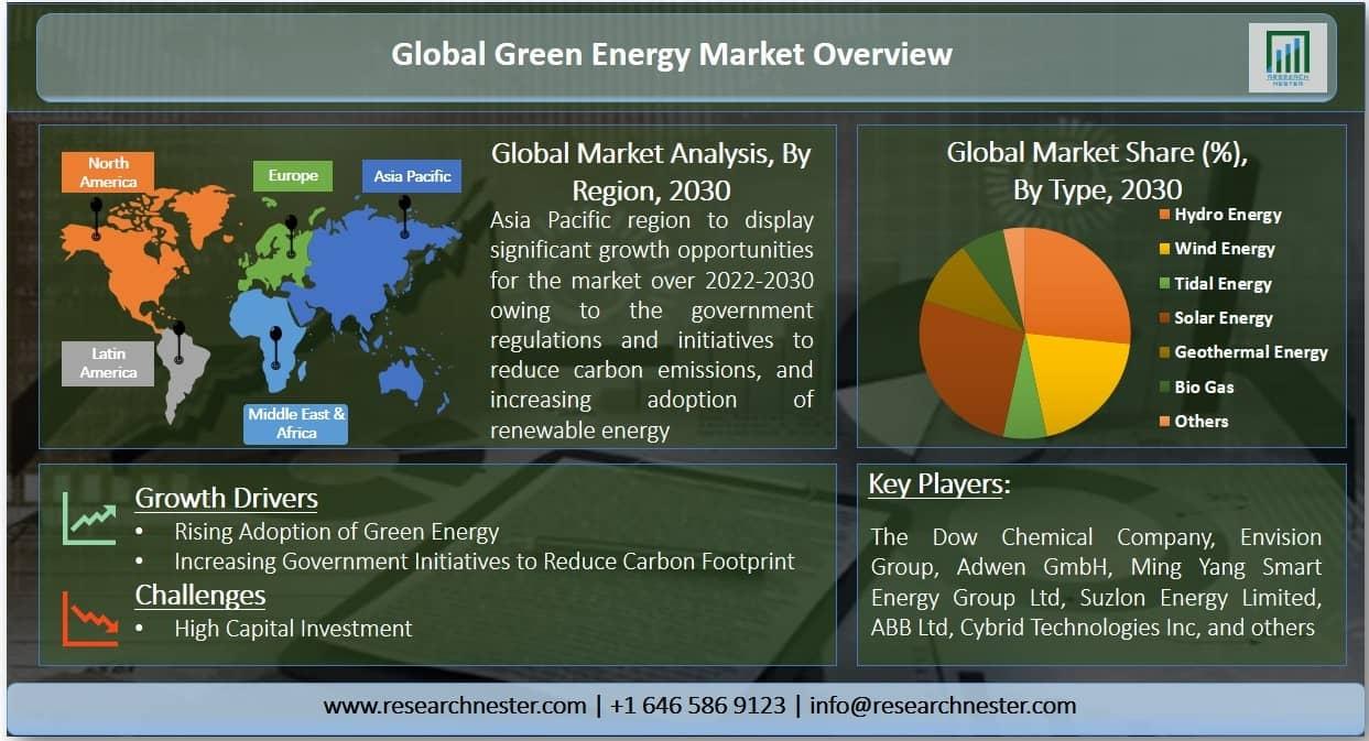 Green Energy Market Graph