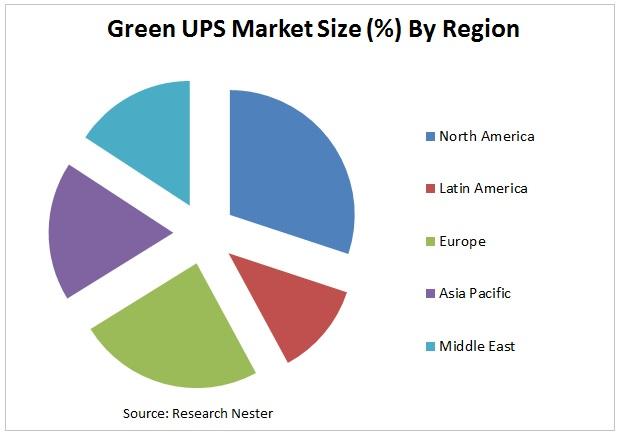 green UPS market