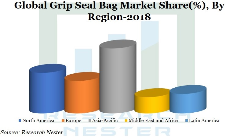Grip seal Bag market Graph