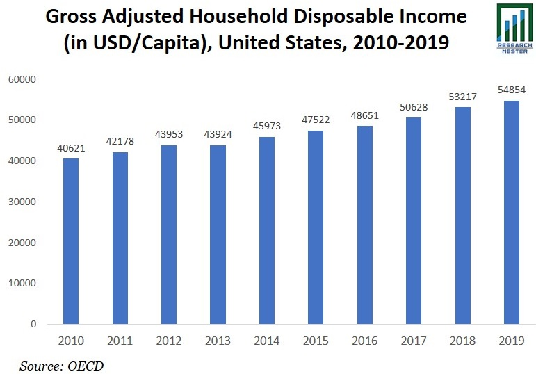 Gross Adjusted Household Graph