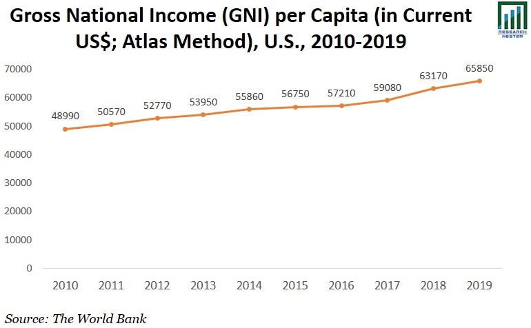 Gross National Income Graph