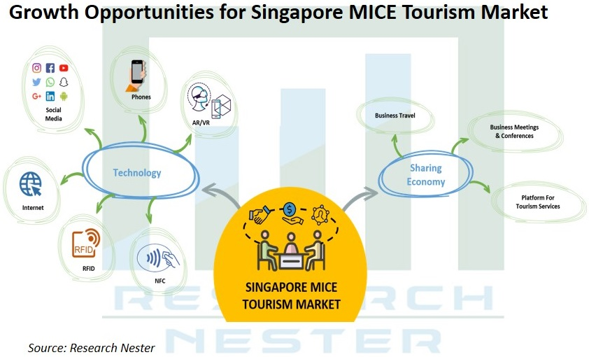 Growth Opportunities for singapore MICE
