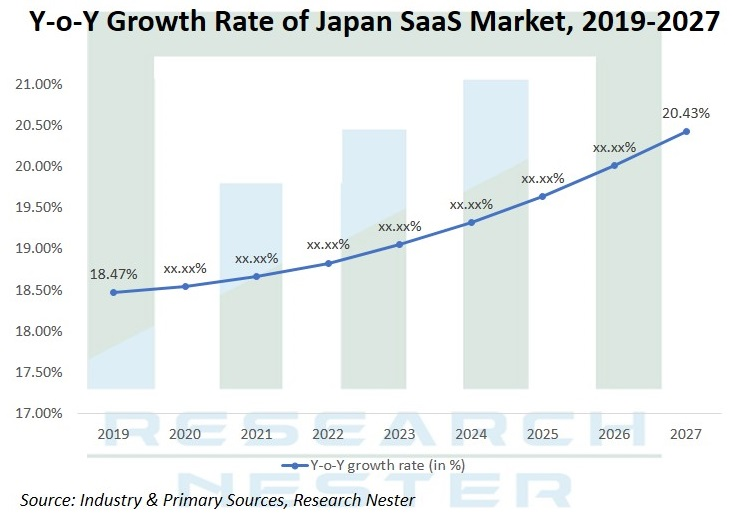 japan Growth rate