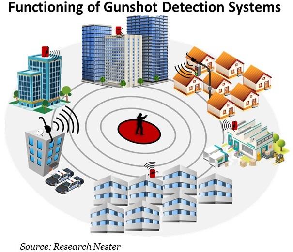Gunshot-Detection-Systems-Market-Demand