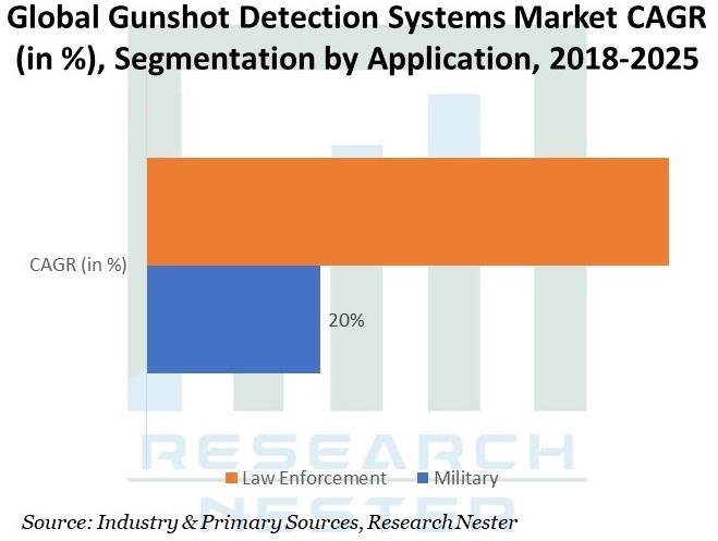 Gunshot Detection Systems Market Size