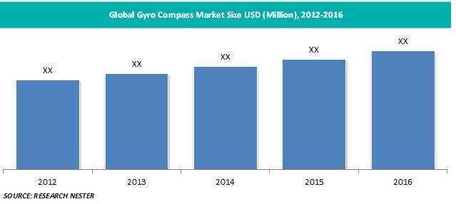 gyro compass market