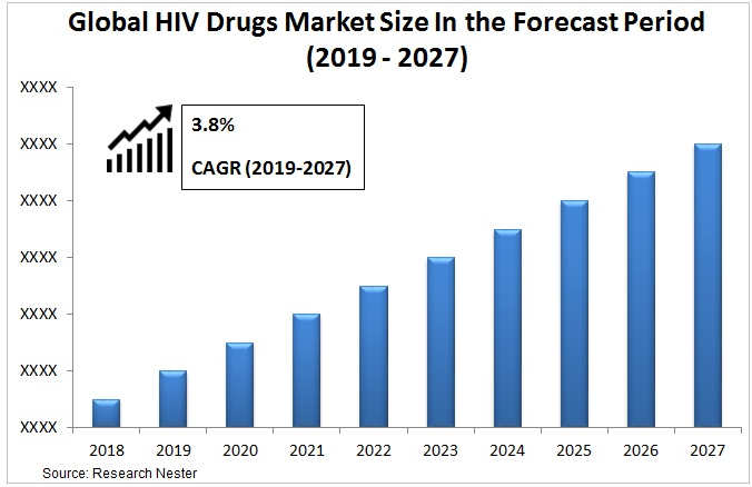 HIV drugs market Graph