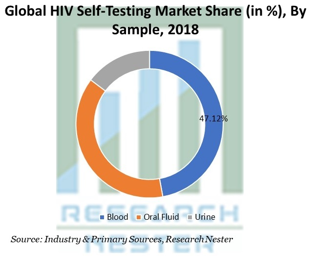 HIV Self-Testing Market Share