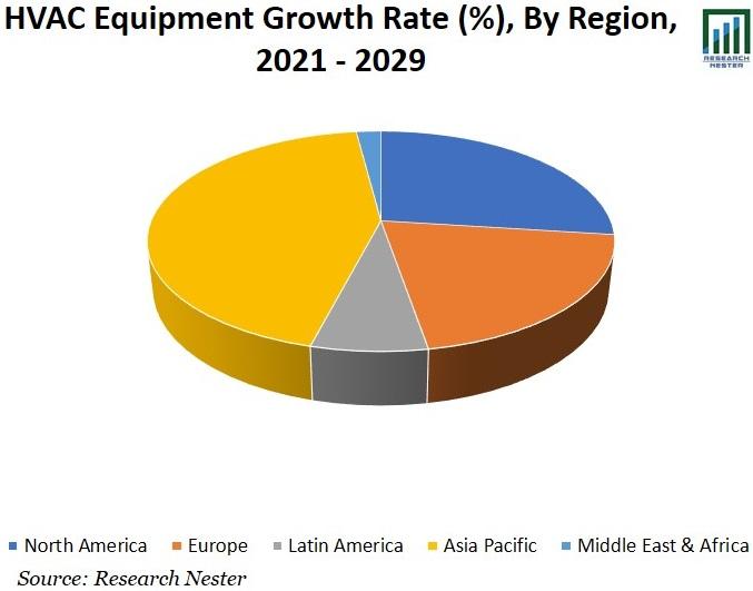 HVAC Equipment Market Size