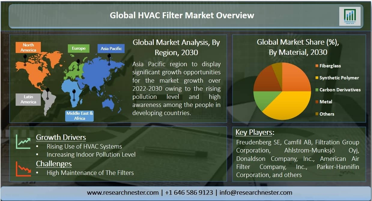 HVAC Filter Market Graph