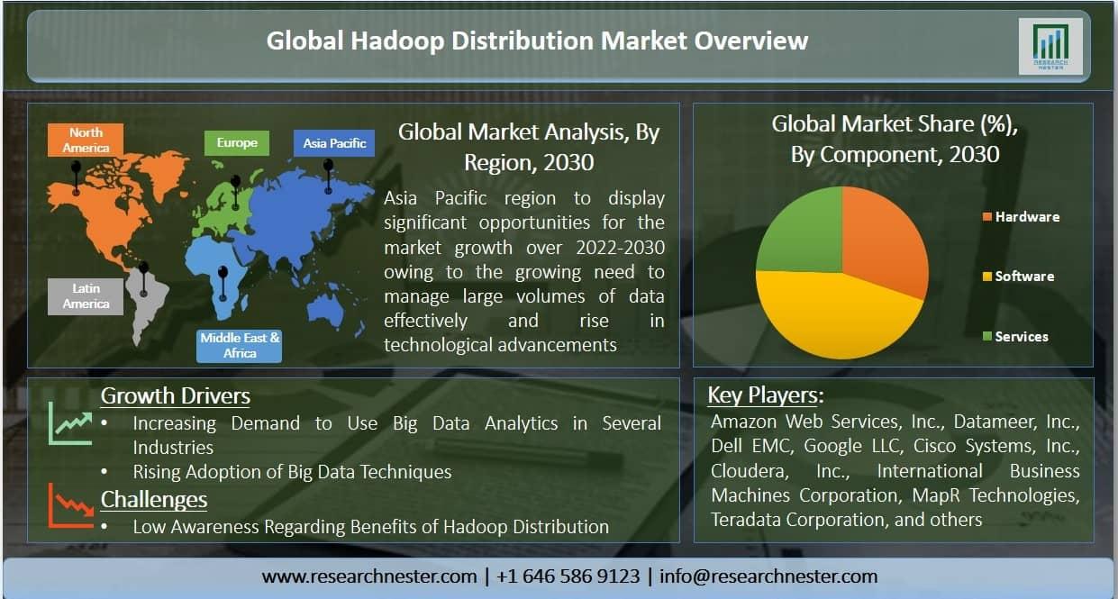 Hadoop Distribution Market Graph