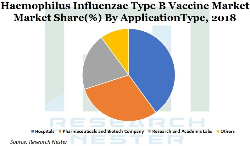 Haemophilus Influenzae Type B Vaccine Market Graph
