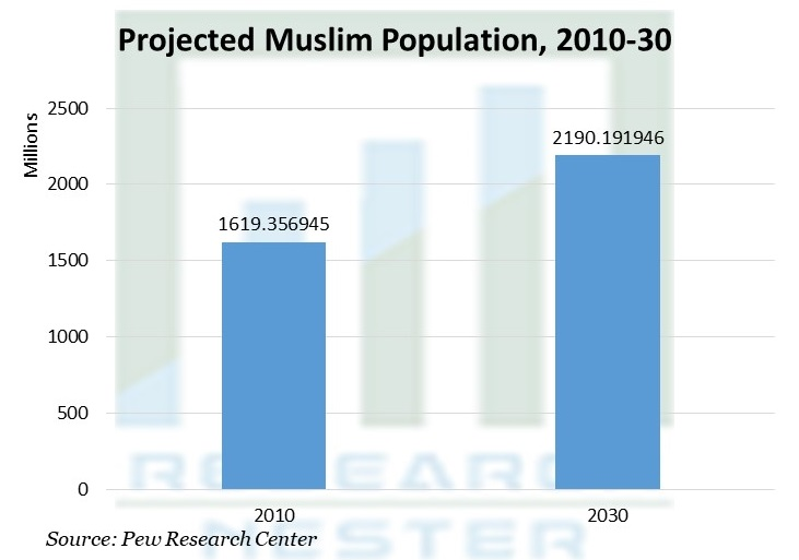 Projected Muslim Population