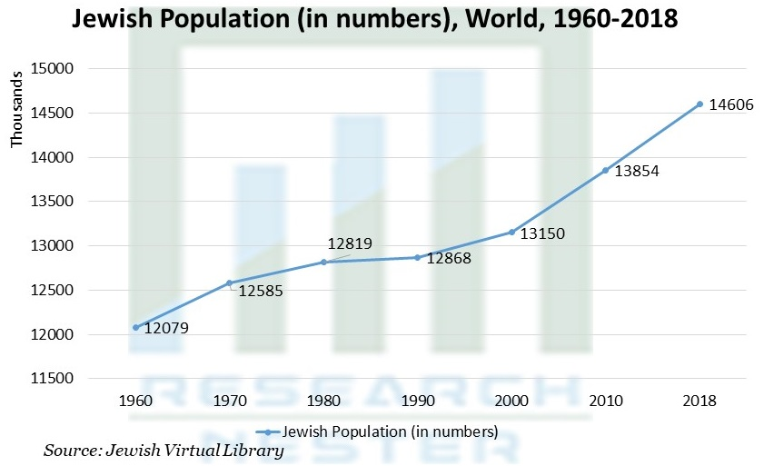 Jewish Population (in numbers)