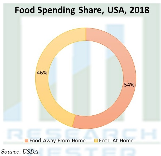 Food Spending Share