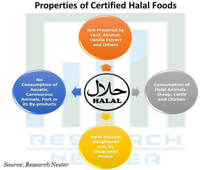 Properties of Certified Halal Foods