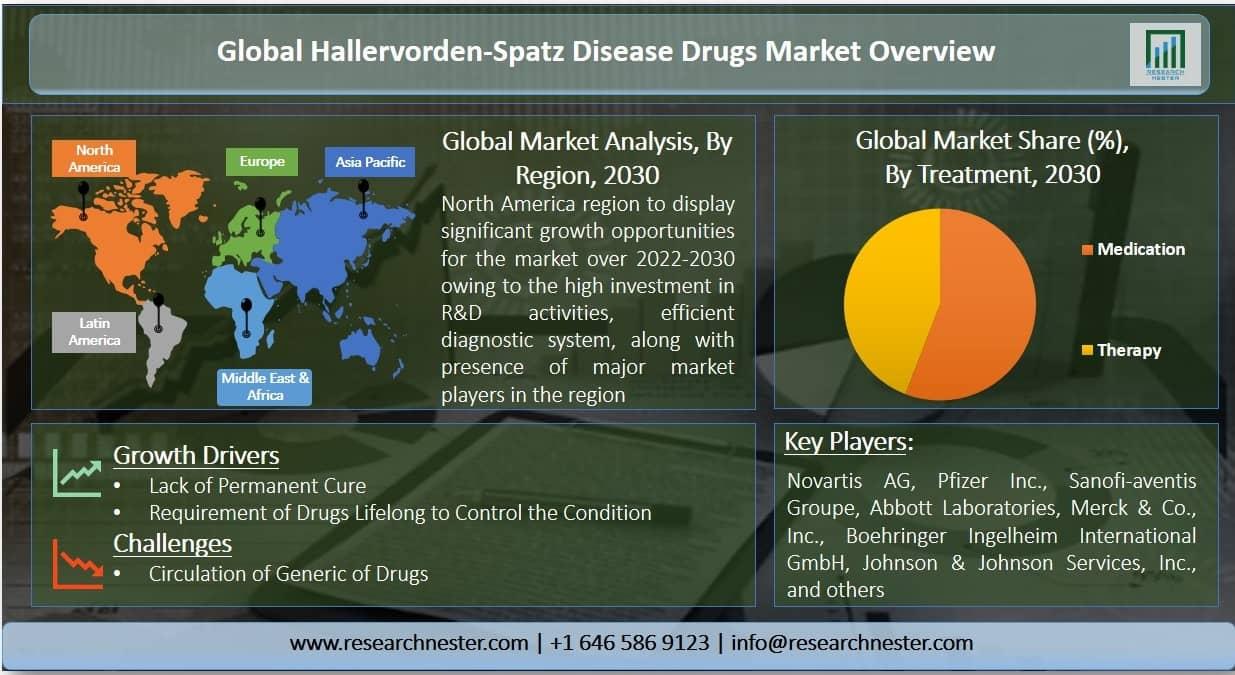 Hallervorden-Spatz disease drugs market Graph