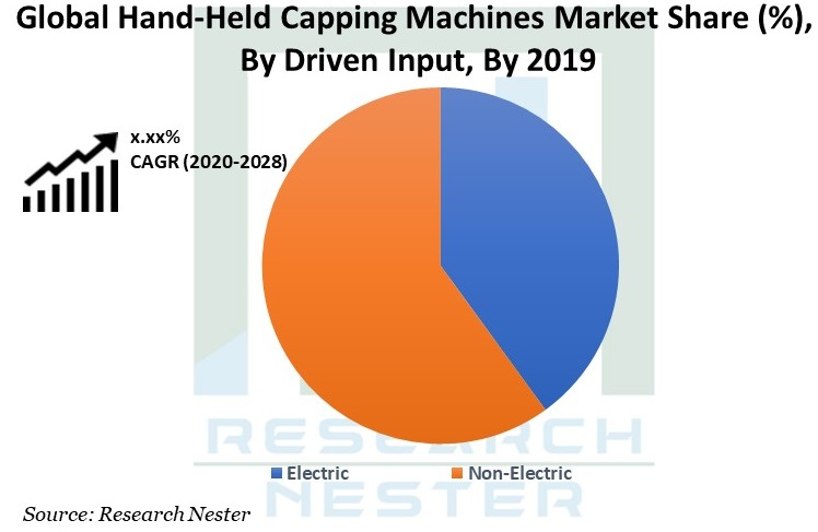 Hand-Held Capping Machines Market Graph