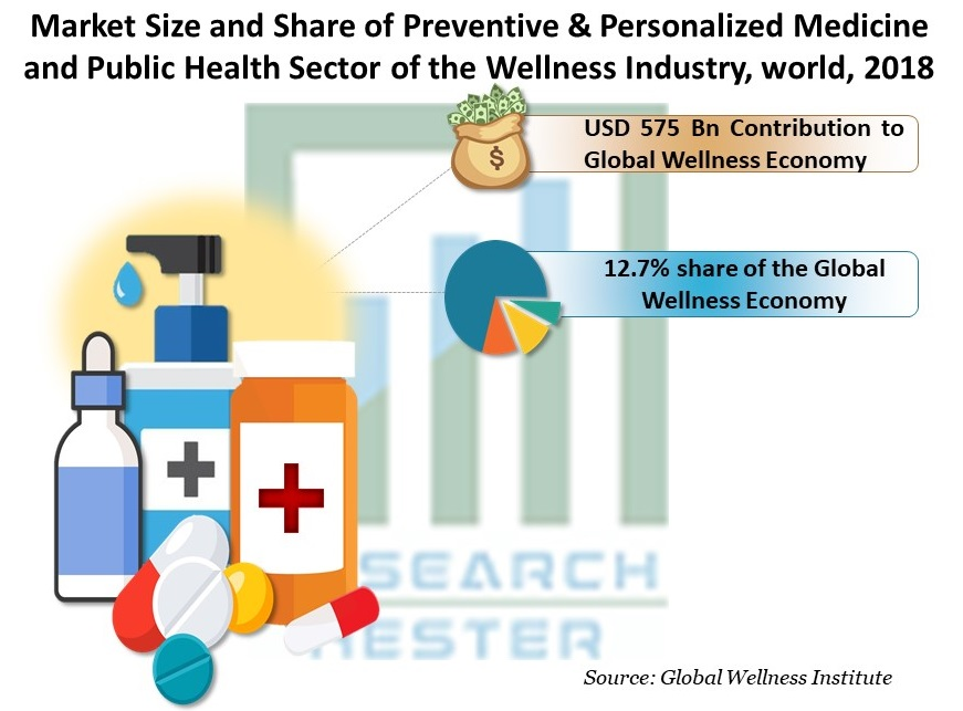 Market Size and Share of Preventive & Personalized Medicine and Public Health Sector of the Wellness Industry