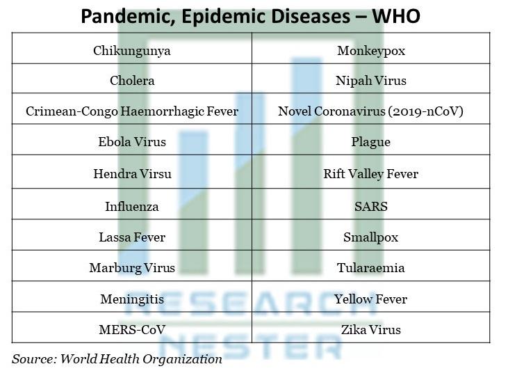 Pandemic, Epidemic Diseases