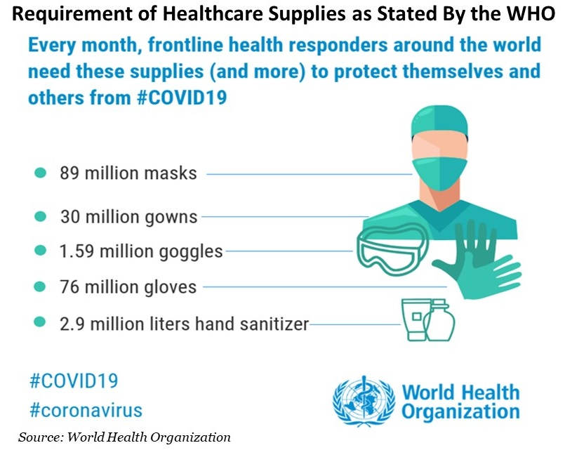 Requirement of Healthcare Supplies as Stated By the WHO