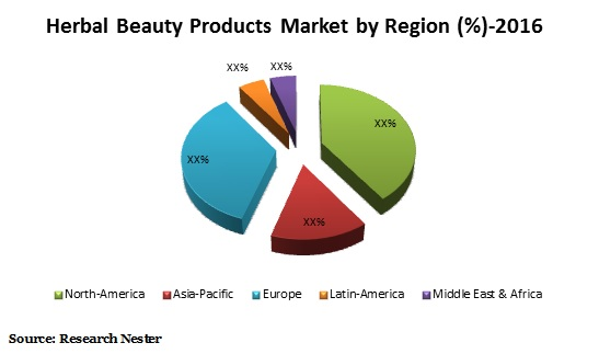 Harbal Beauty Products market