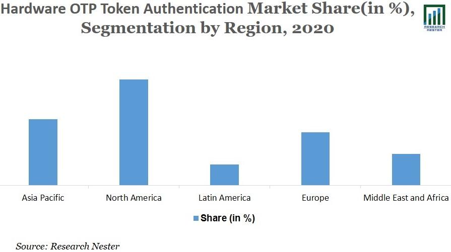 Hardware OTP Token Authentication market Image
