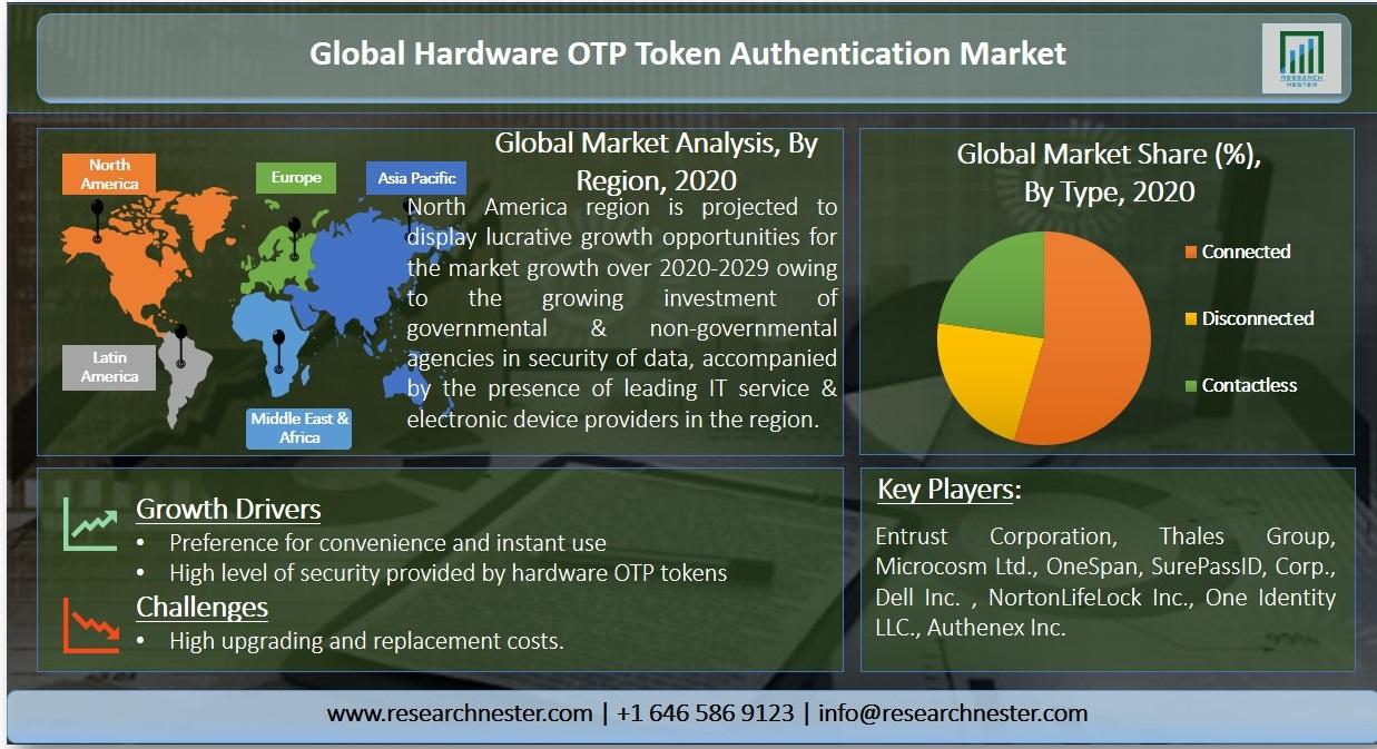 Hardware OTP token authentication Market Graph