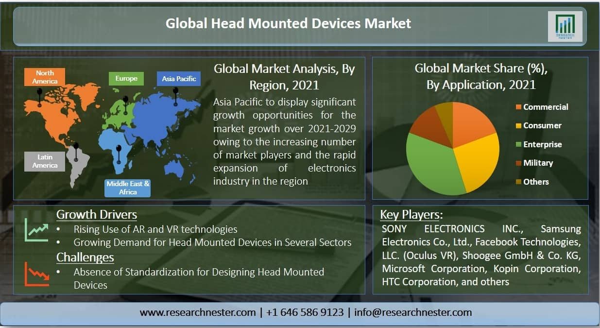Head Mounted devices Market Graph
