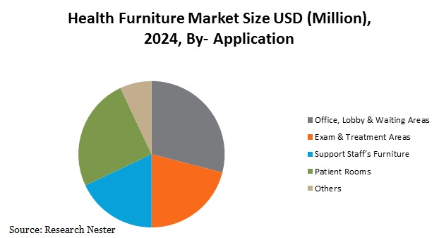 healthcare furniture market Graph
