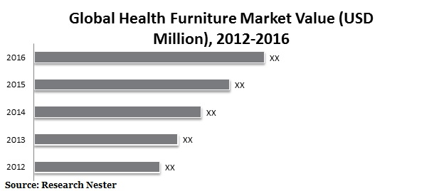 health furniture