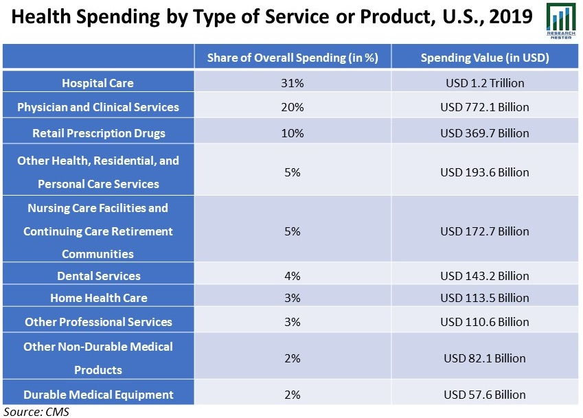 Health-Spending-by-Type-of-Service