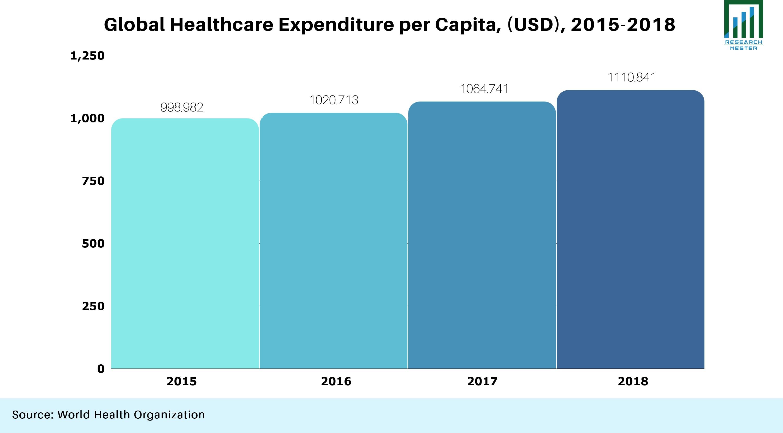 Healthcare Graph