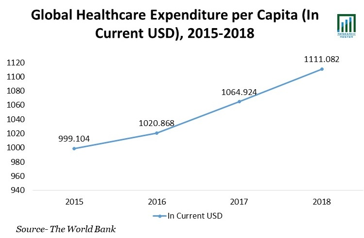 Healthcare-Expenditure-per-Capita
