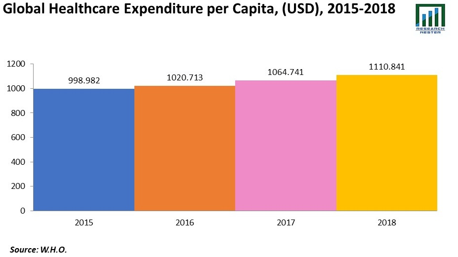 Healthcare Expenditure Graph