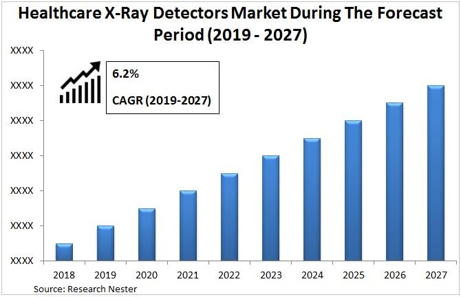 healthcare X-ray detectors market Graph