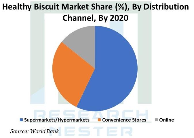 Healthy Biscuit Market Graph