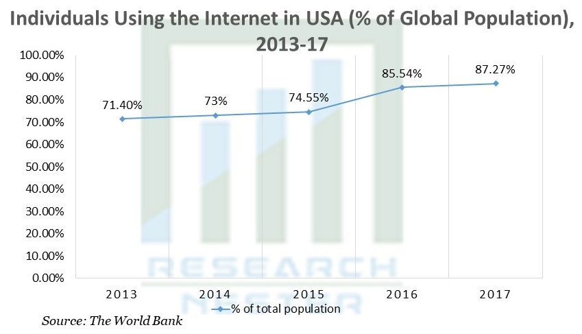 Individuals Using the Internet in USA