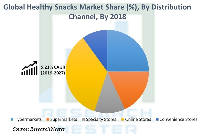 Healthy Snacks Market Share