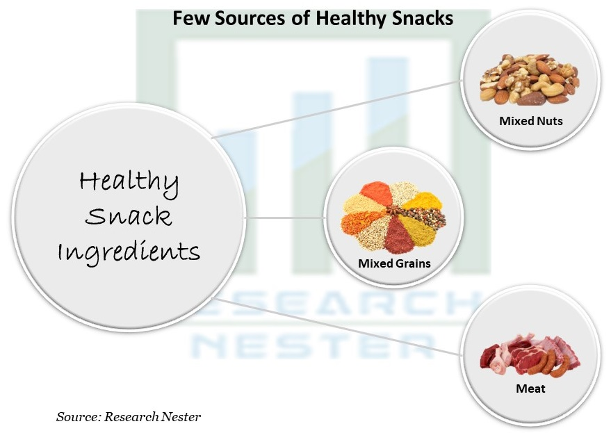 Few Sources of Healthy Snacks