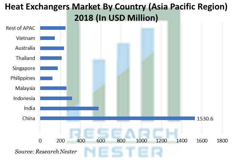 Heat Exchangers Market By Country