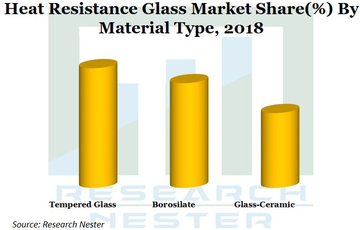 Heat Resistance Glass Market Graph