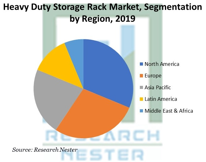 Heavy Duty Storage Rack Market