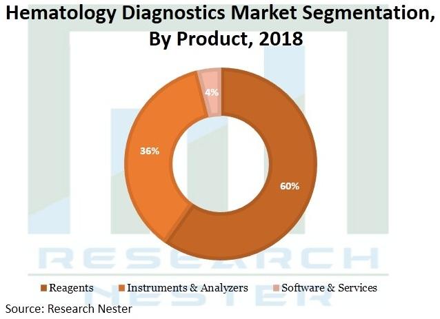 Hematology-Diagnostics-Market