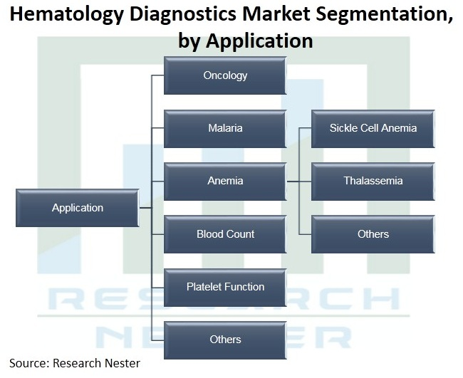 Hematology-Diagnostics-Market-Size
