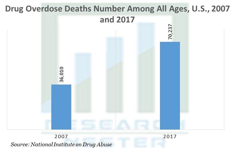 Drug Overdose Deaths Number