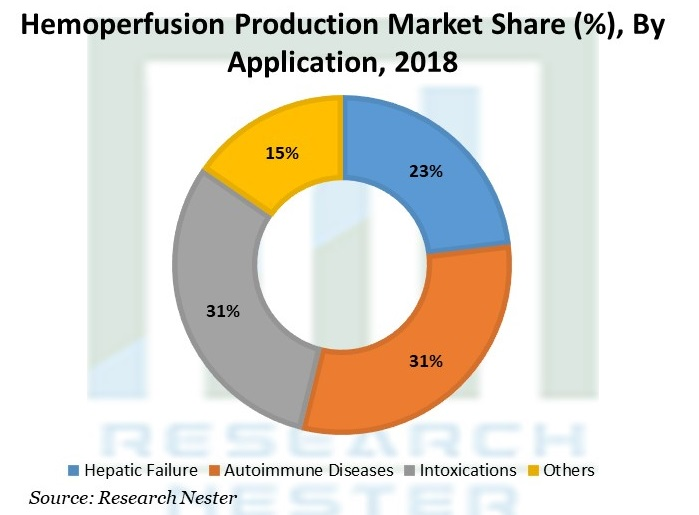 Hemoperfusion Production Market