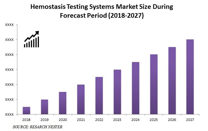 Hemostasis Testing Systems Market Size