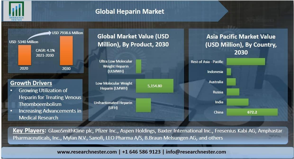 Heparin Market Graph